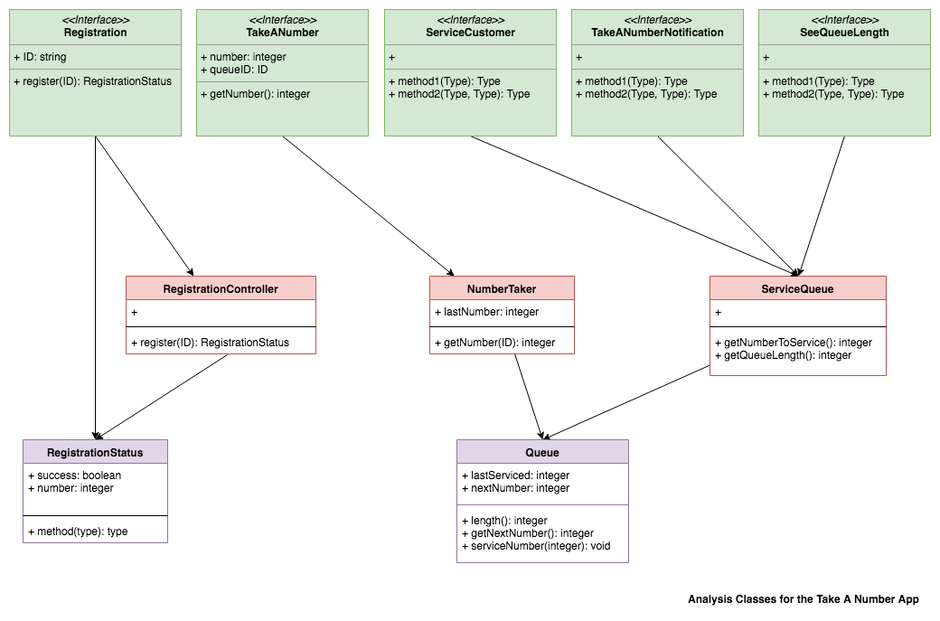 Analysis classes from simplistic conversion of use casediagram.