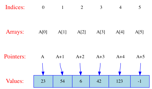 Array shown graphically
